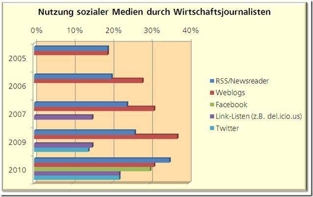 wirtschaftsjournalisten und soziale medien