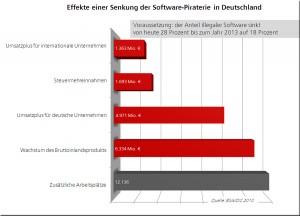 Effekte einer Senkung der Softwarepiraterie in Deutschland