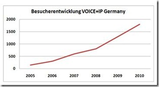 besucher_voice_and_IP_Germany