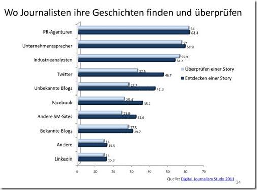 bedeutung von pr agenturen bei journalistischer recherche inzeiten von social media 2011 quelle holger schmidt