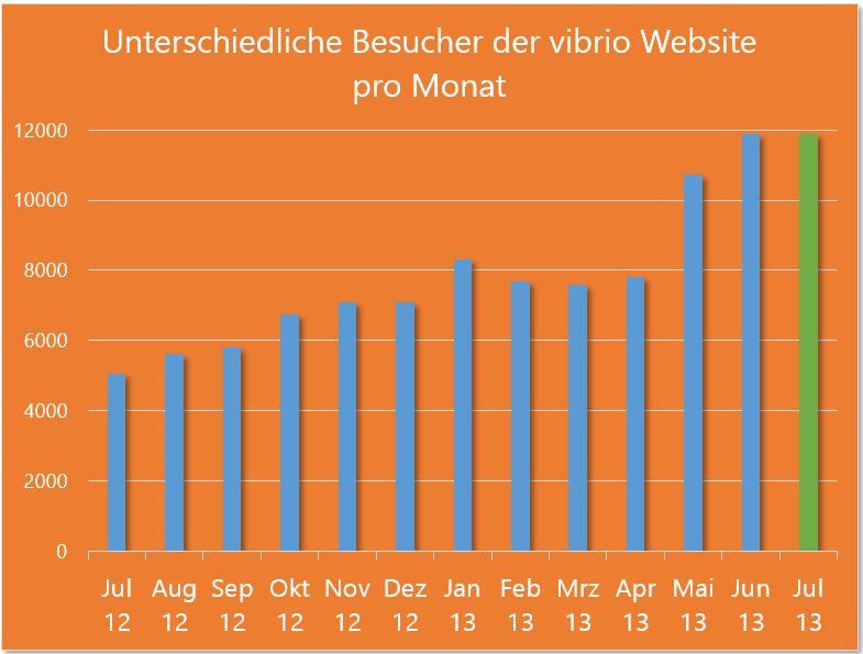 Besucher vibrio Website