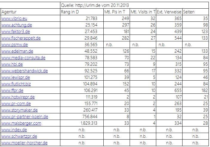 Ranking Websites PR Agenturen