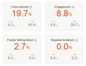 Reichweite für Seiten mit unter 1.000 Fans Screenshot von https://barometer.agorapulse.com/