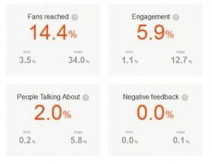 Reichweite für Seiten mit 1.000 bis 10.000 Fans Screenshot von https://barometer.agorapulse.com/