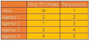 Kununu Ranking