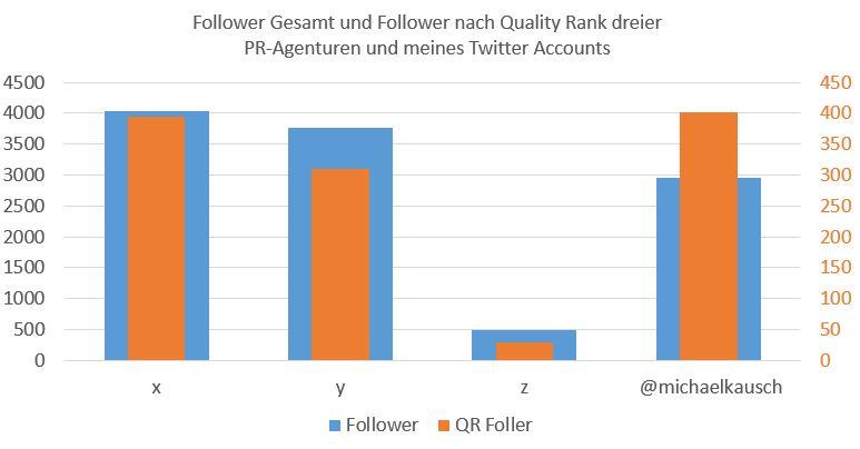 Twitter Ranking