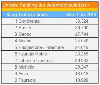 Umsatz-Ranking Automobilzulieferer