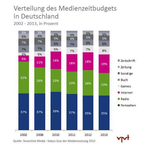 Medienzeitbudget in Deutschland