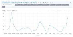 Social Media Monitoring Dashboard