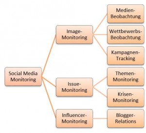 Die drei Elemente des Social Media Monitoring