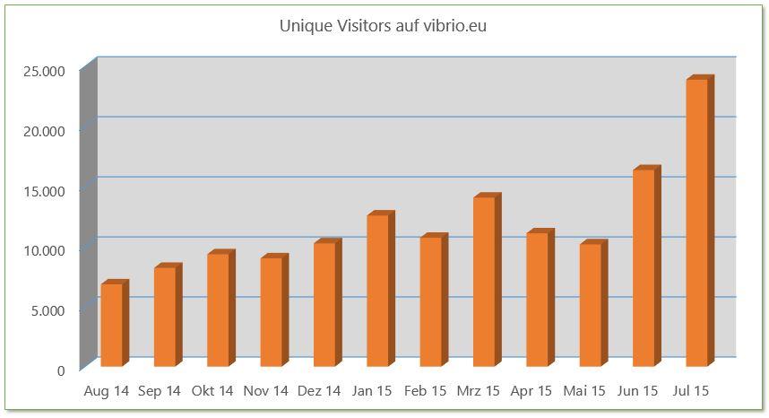 vibrio visitors
