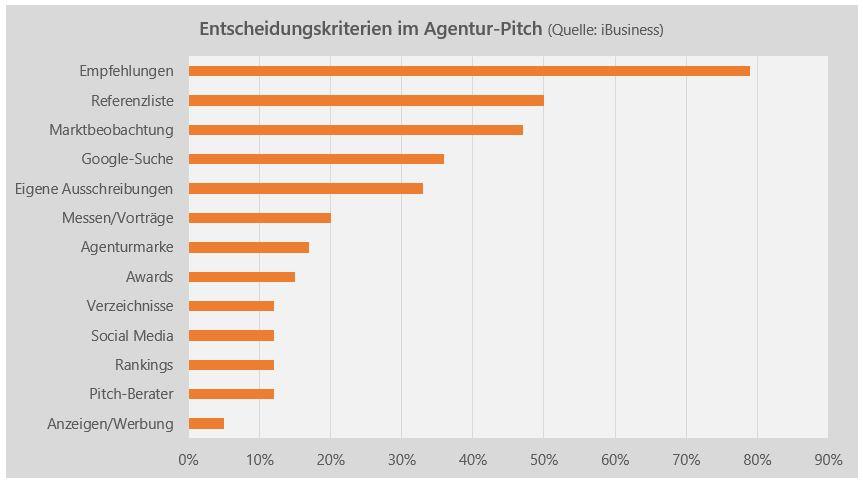 Agentur-Pitch
