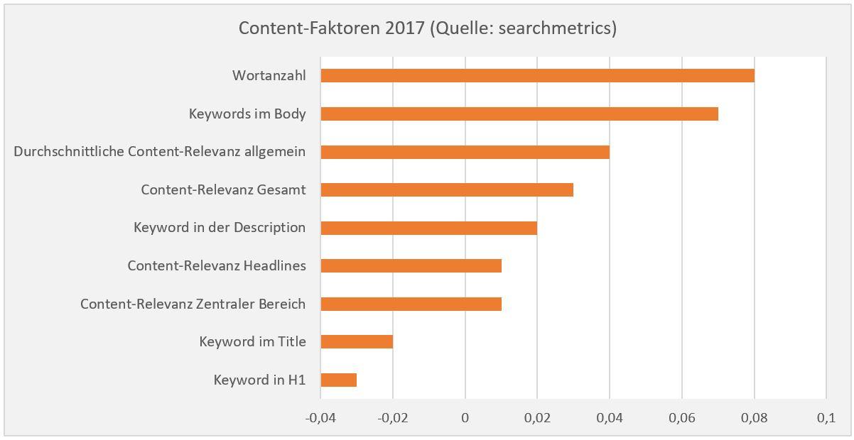 Content SEO Faktoren