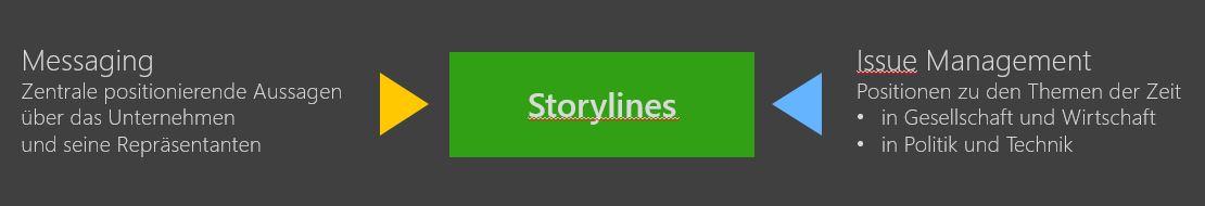 Quellen des Storytelling