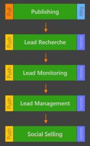 digital leadership 05