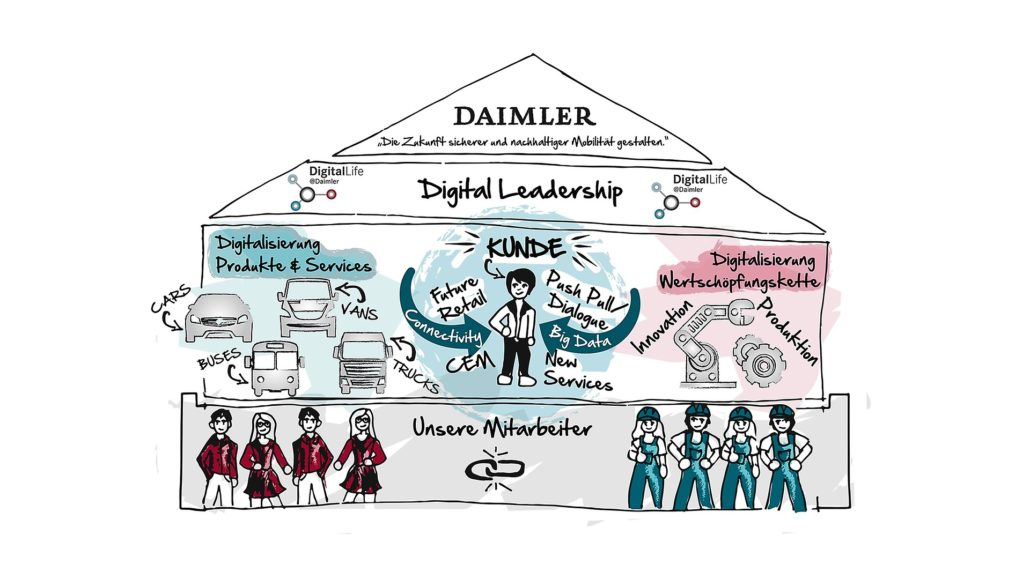 digital-leadership-daimler