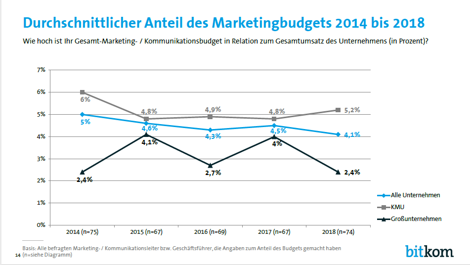 ITK Marketing Budgets