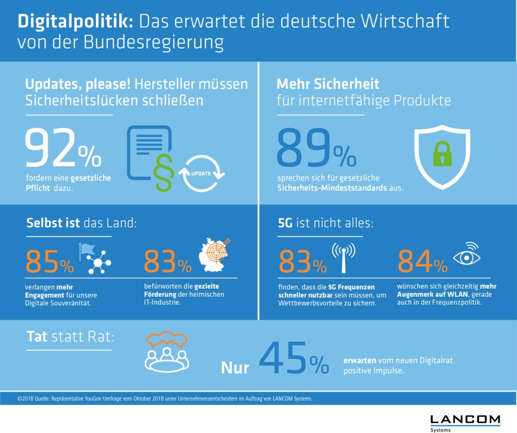 Digitalpolitik-Umfrage von Lancom: Einigkeit der Unternehmer bei vielen wichtigen Ergebnissen.