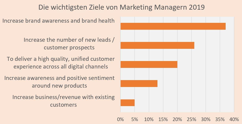 Marketing Ziele