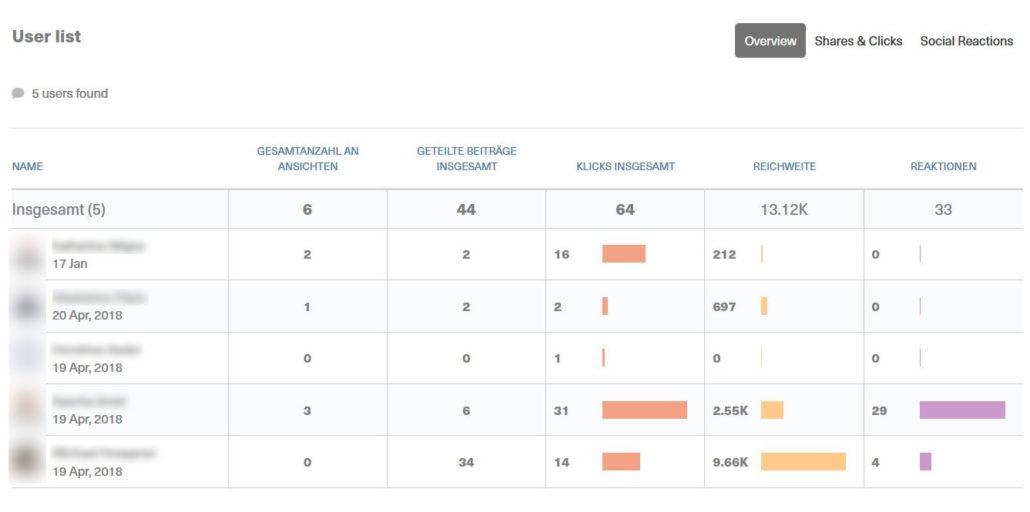Everyone Social vs Smarp - wie sehen die Leaderboards aus?