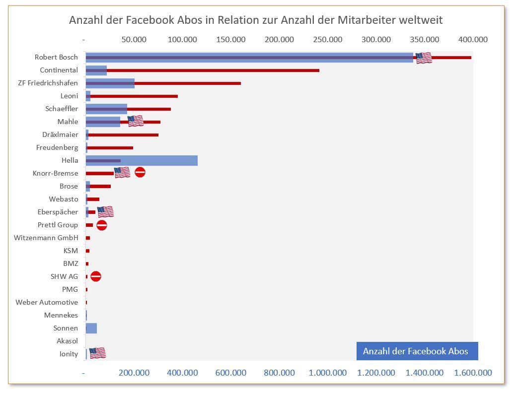 automotive social media 06 Facebook