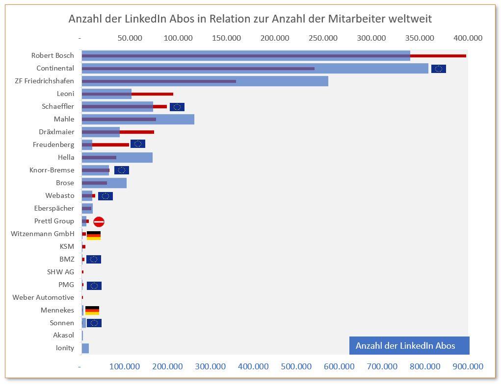 automotive social media 11 linkedin